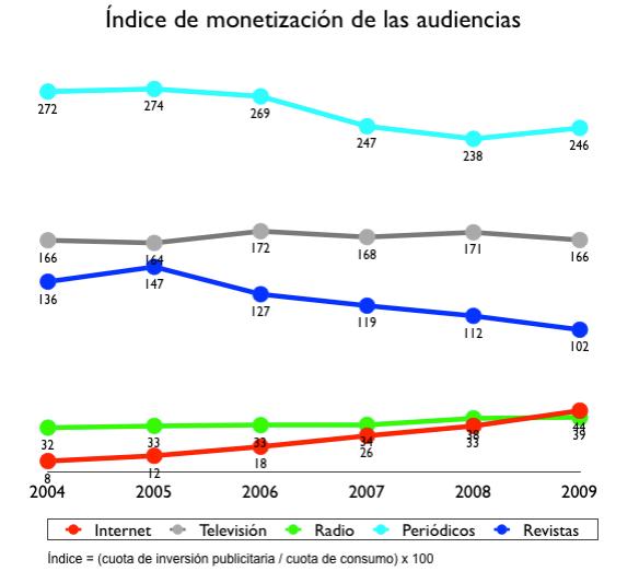 indice monetizacion